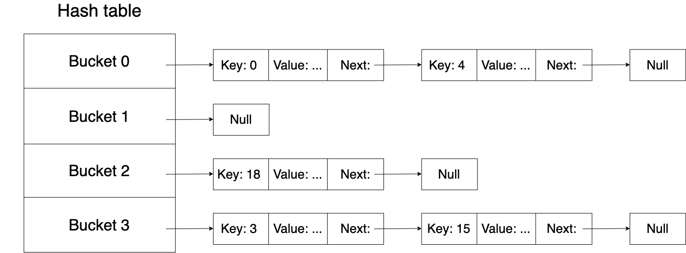 hash_table_with_chaining